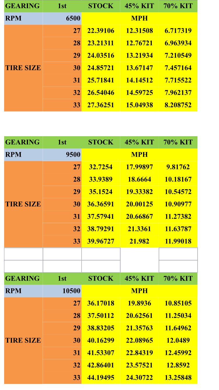 Gear reduction speed chart for Yamaha yxz gear reduction kit