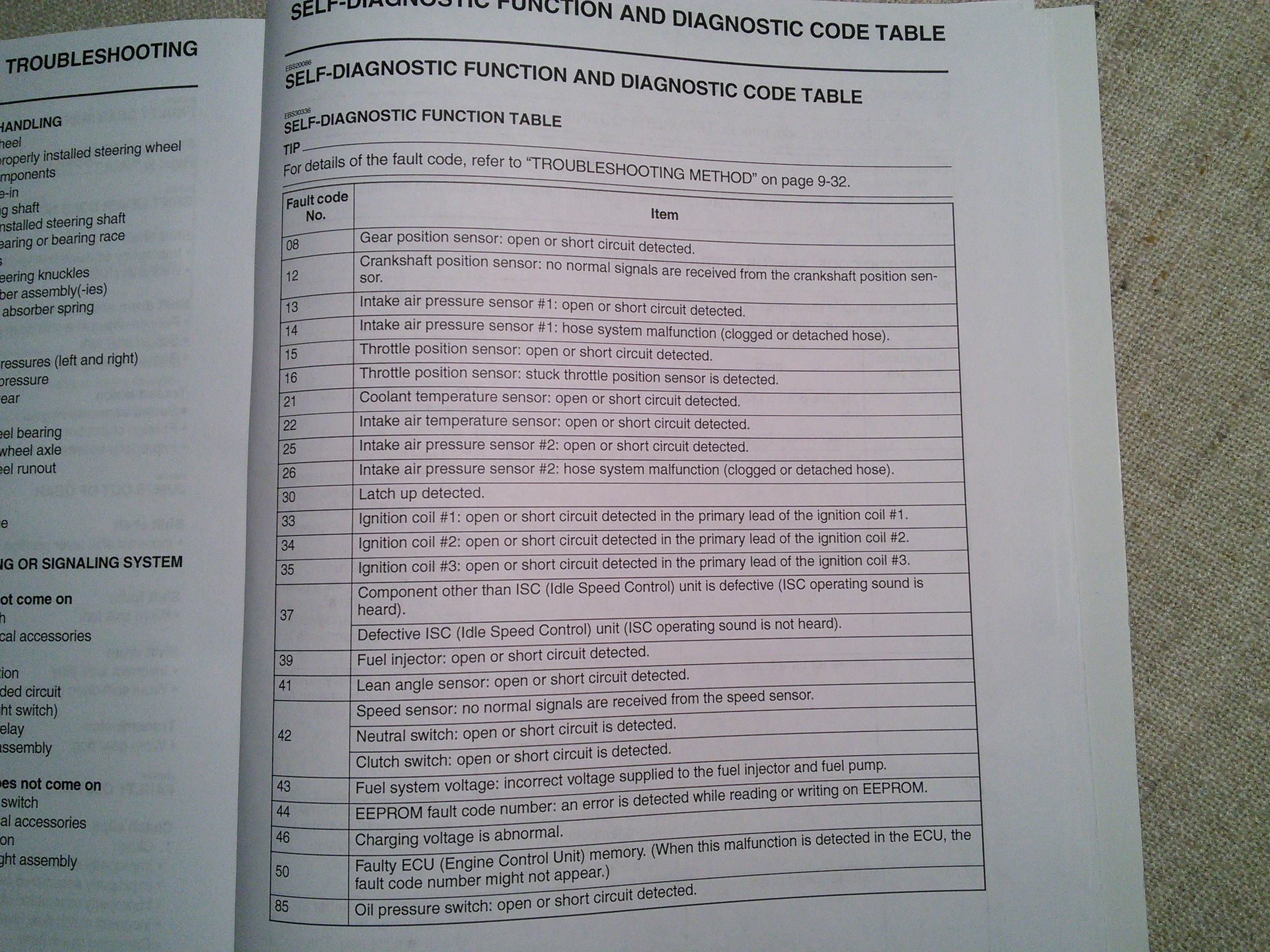 List of CEL Fault Codes? | Yamaha YXZ Forums